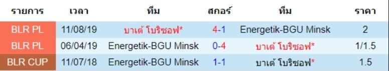 สถิติการเจอกันของทีมเอเนอร์เจติก บีจียู กับ ทีมบาเต้ โบริซอฟ