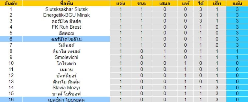 อันดันตารางคะแนนของทั้งสองทีม รุค เบรสต์(N) VS เอเนอร์เจติก บีจียู